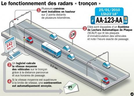 Radar-troncon