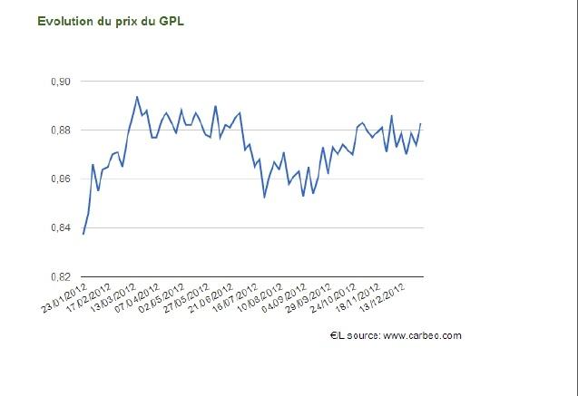 gpl-bilan-2012
