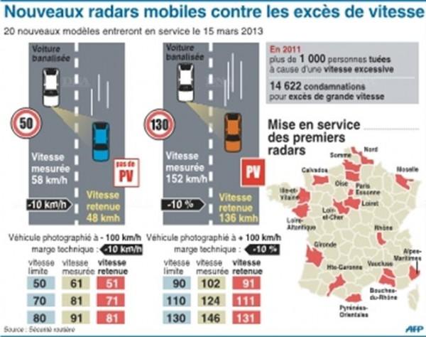 radars-mobiles-efficaces